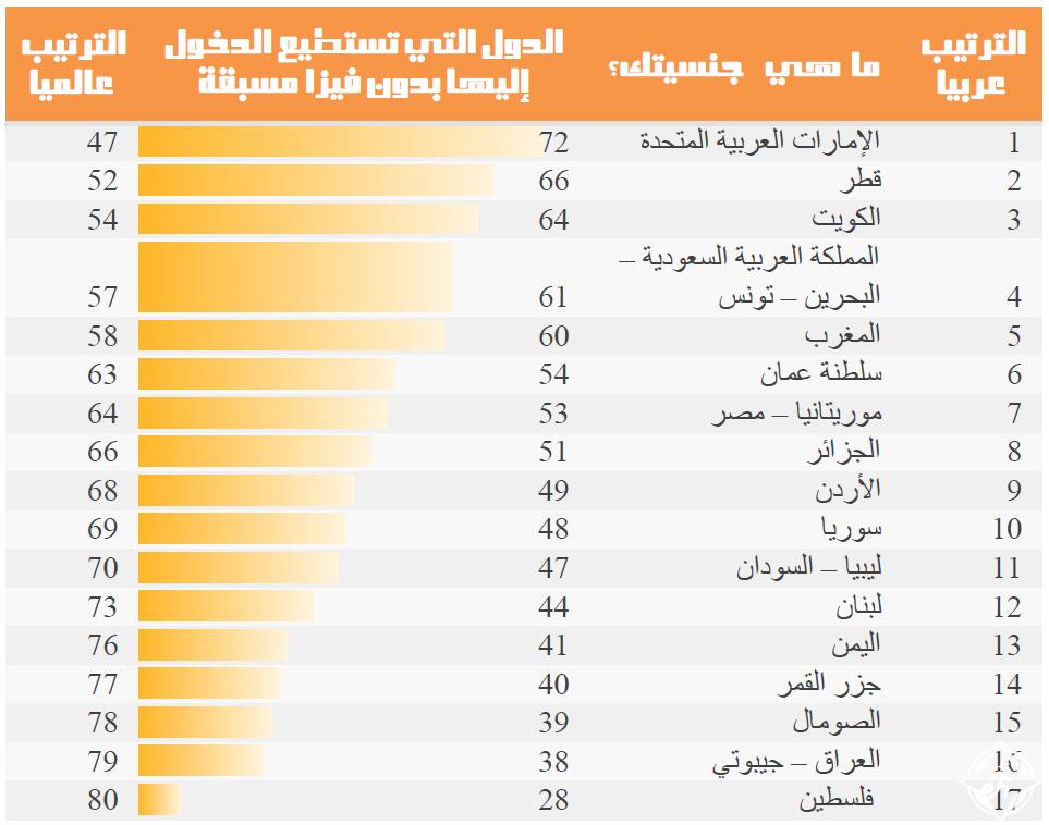قوة-جواز-السفر-العربي1 (1)