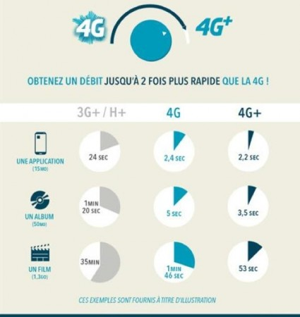 4G+-stats